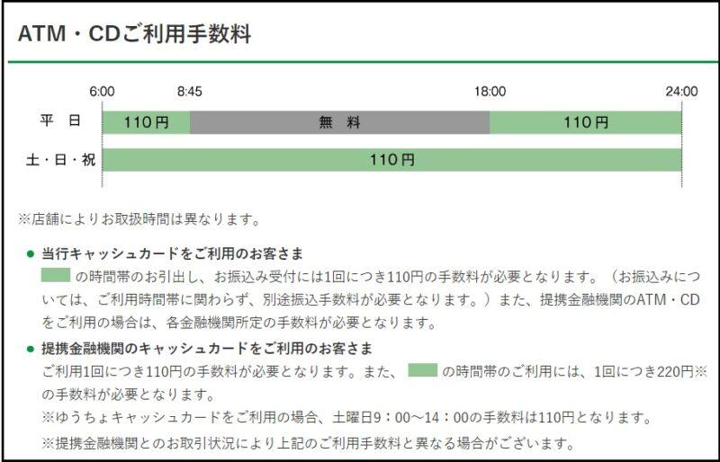 京都ATM手数料