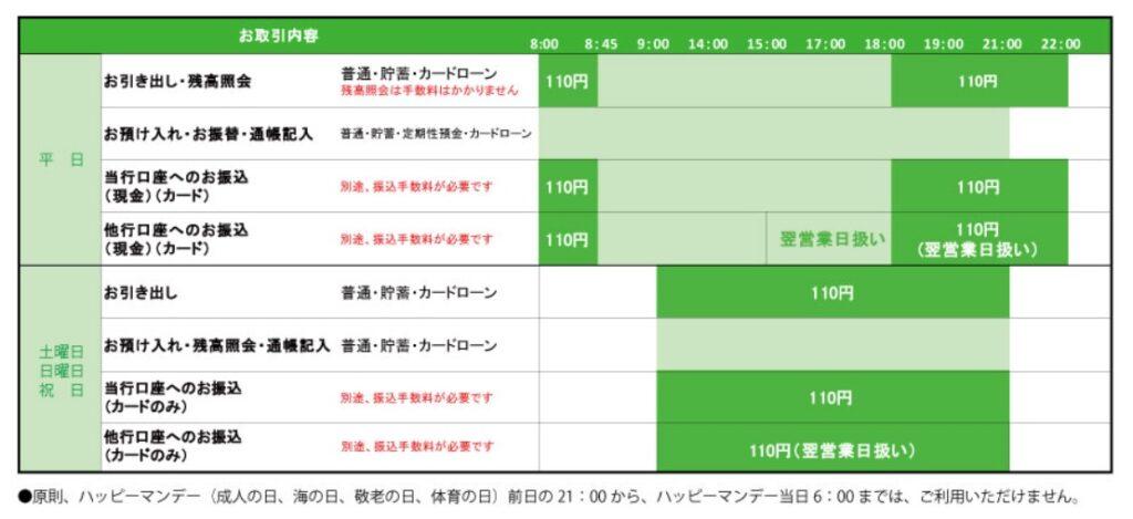 宮崎太陽銀行ATM手数料
