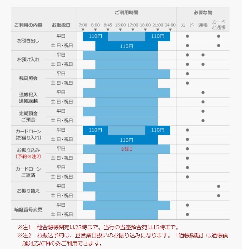 宮崎銀行ATM手数料