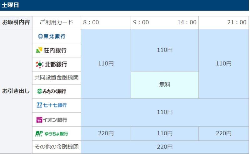 東北銀行ATM手数料②