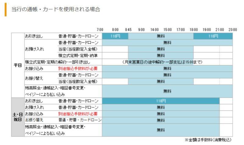 熊本銀行ATM手数料