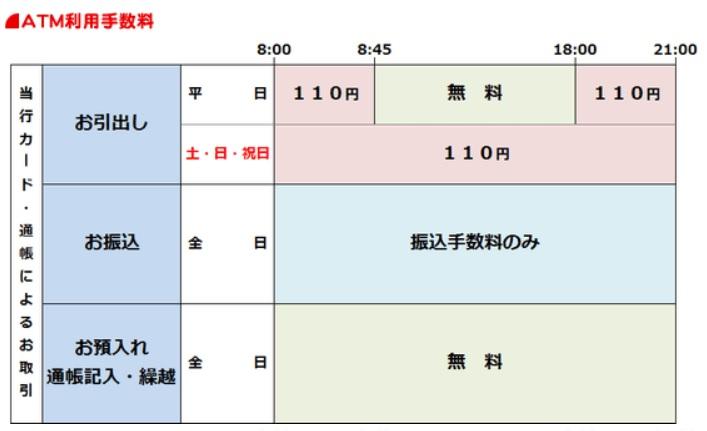 神奈川銀行ATM手数料