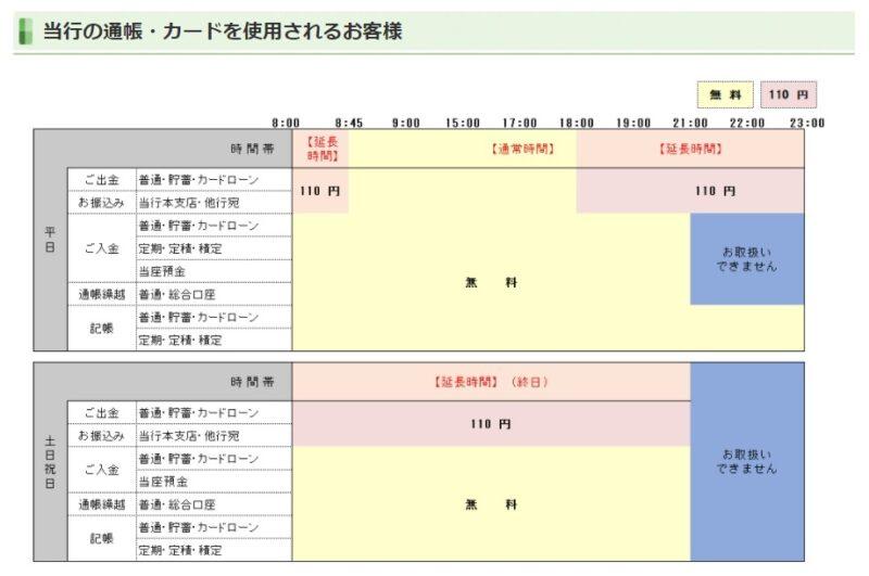 福岡中央銀行ATM手数料