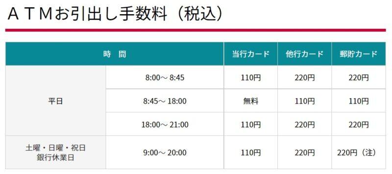 秋田銀行ATM手数料