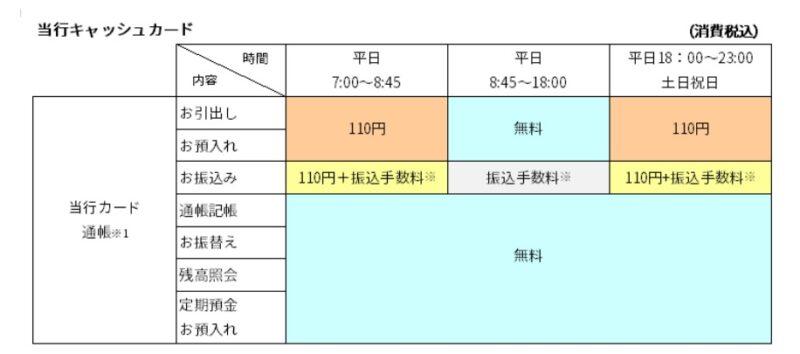 筑波銀行ATM手数料