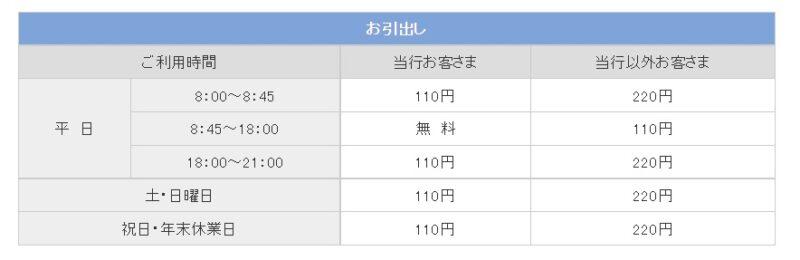 鳥取銀行ATM手数料